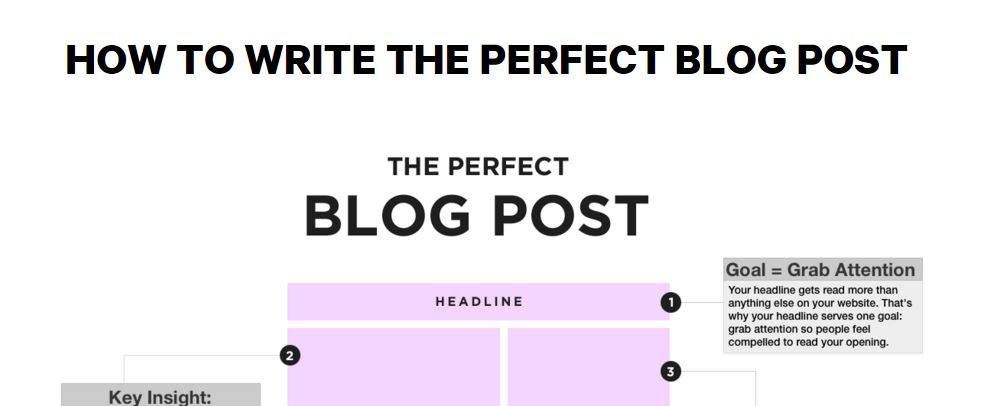 derek halpern, perfect blogpost, infographic, best blog writing templates, gerome soriano, growth bloggers