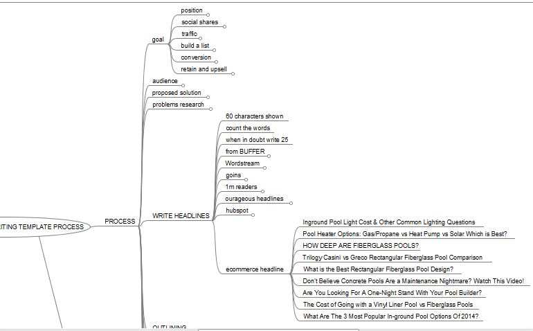 mindmap, nodes, ultimate blog writing template